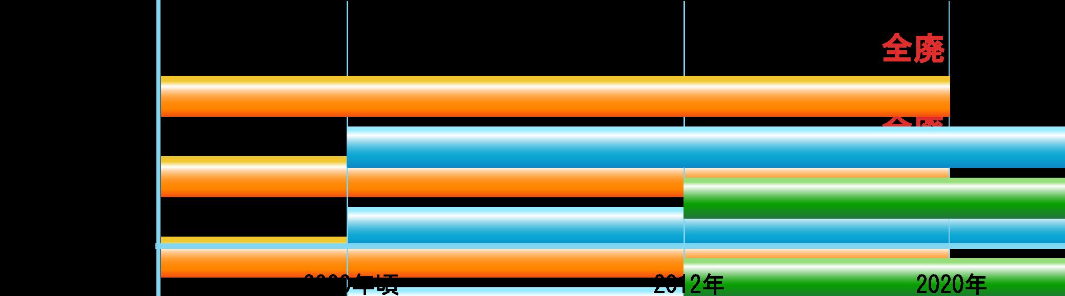 %e3%82%ac%e3%82%b9%e3%81%ae%e6%ad%b4%e5%8f%b2